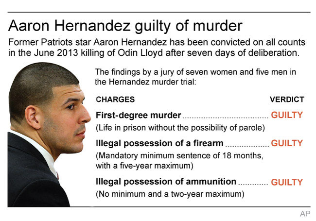 Graphic looks at the charges in the Aaron Hernandez murder trial; with BC-US--Aaron Hernandez; ETA 12:30 p.m. ; 2c x 2 1/2 inches; 96.3 mm x 63 mm;