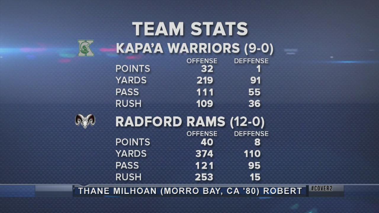 Game Preview: HHSAA Division II Championship (1-II) Kapaa vs. (2-II) Radford