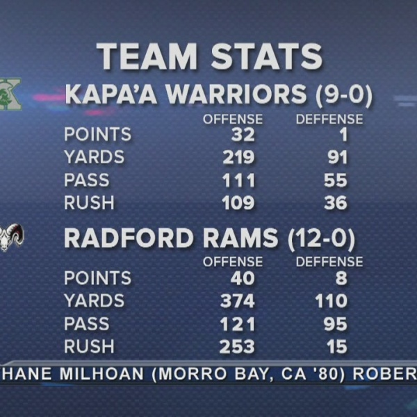 Game Preview: HHSAA Division II Championship (1-II) Kapaa vs. (2-II) Radford