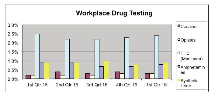 workplace drug testing chart 1st qt 2016_151632