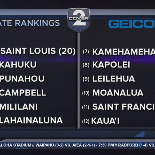 Undefeated Moanalua enters Cover2 & GEICO State Rankings