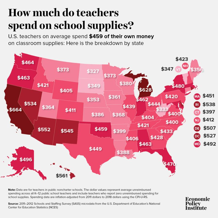 Survey shows Hawaii teachers spend $561 of their own money on school supplies